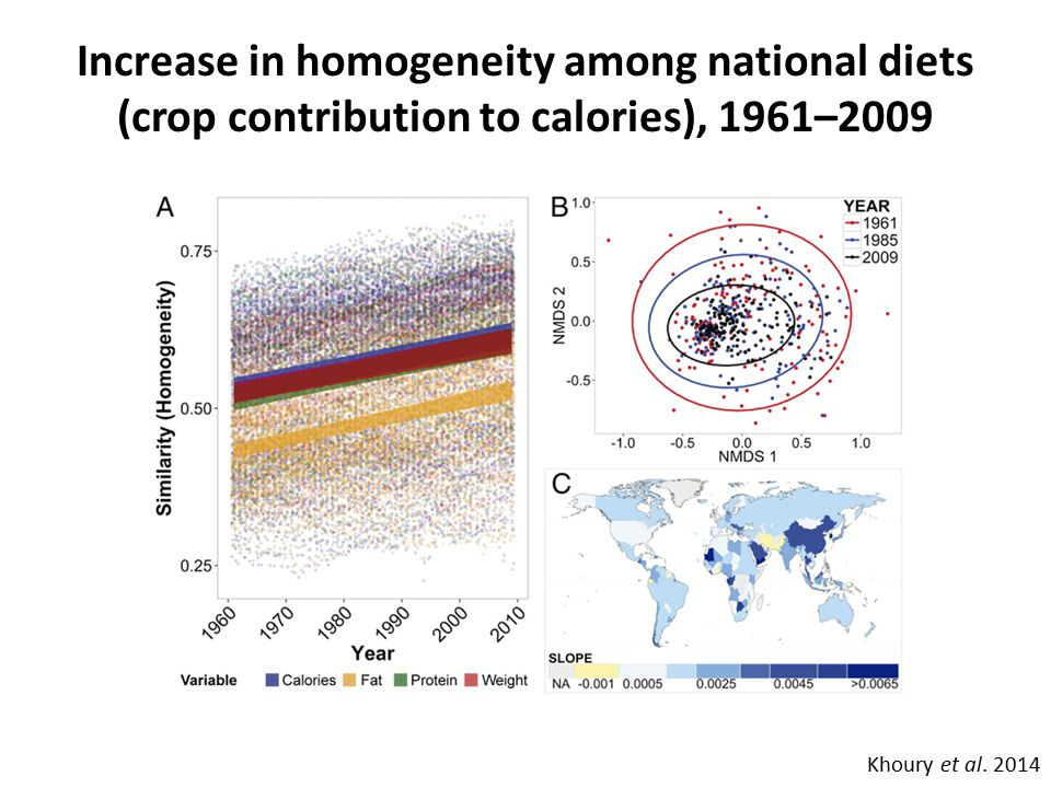 Change in number of countries in which maize, rice and wheat are being eaten Khoury et al.