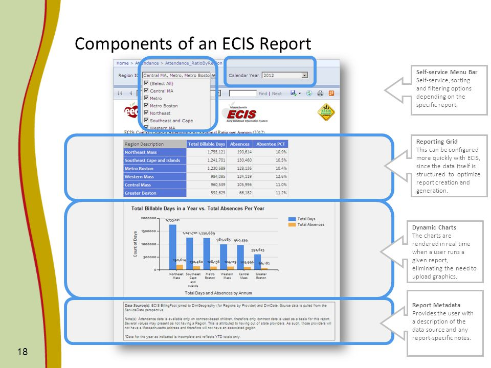 19 Reports are visible to senior staff for evaluation and feedback Limited reports to be published in 2014 Sharepoint RTTT Report Gallery: http://eec-sps-prd-001/general-reports/rttt-reports/SitePages/Home.aspx ECIS Reports (Demo)