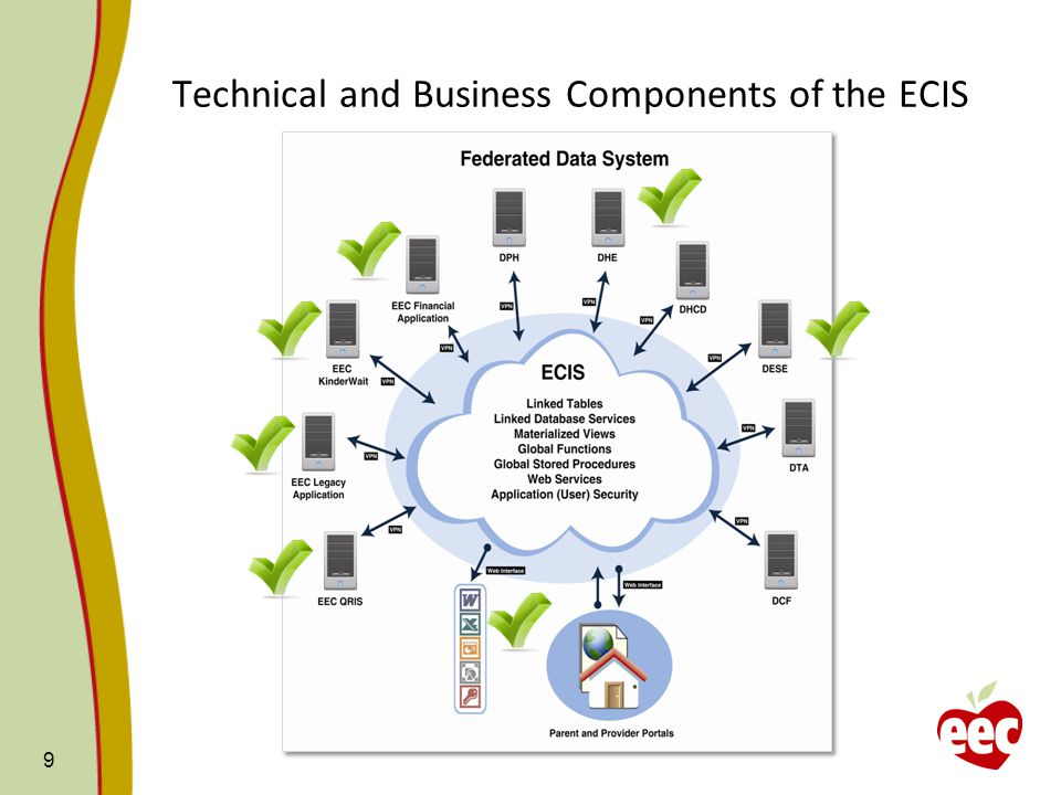 Technical Components of the ECIS Applications Reporting Services and Sharepoint Dashboarding/Performance Measures Scalability Data Data Warehouse Specialized Data Marts Technology Microsoft SQL Server 2012 Microsoft Sharepoint 2010 Microsoft.NET Framework 10