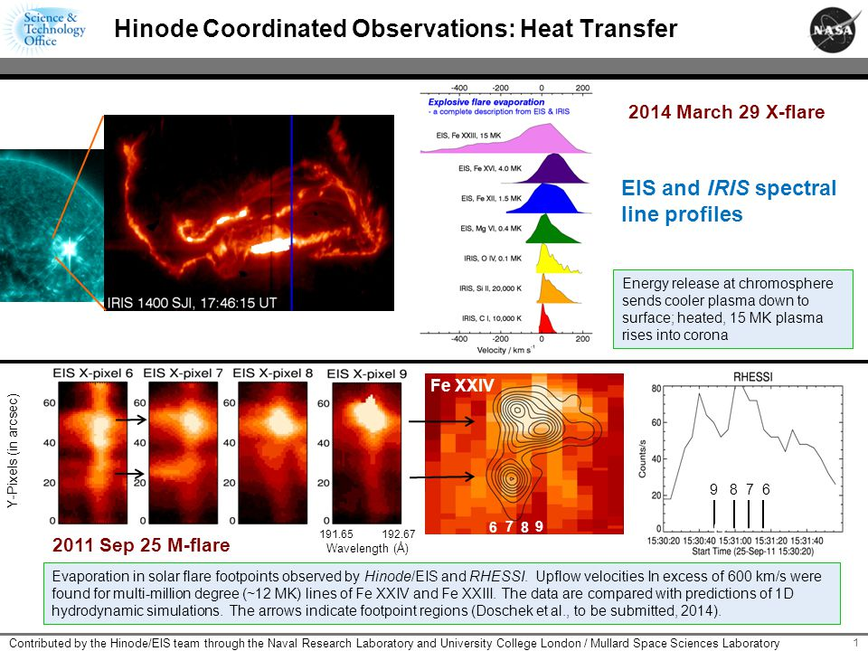 2 Hinode Highlighted Observations: Energy Generation The non-thermal velocities (Vnt) (e.g., turbulence, multiple flow sites) have been measured in the corona using the spectral line of Fe XII at 195.12 Å observed by Hinode/EIS.
