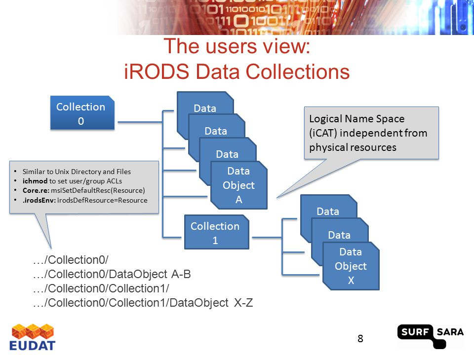 In the background: iRODS Resources (Storage) Resource is a Software or Hardware system that stores data 3 Resource classes: 9 High Latency High Latency Low Latency Low Latency Archive Resource Archive Resource Cache Resource Cache Resource Compound Resource Compound Resource POSIX like IO calls