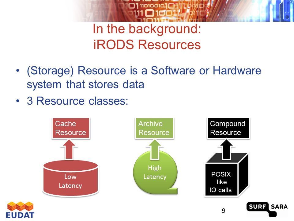 iRODS Resource Groups 10 Low Latency Low Latency Cache Resource Cache Resource POSIX like IO calls Resource Group Resource Group Low Latency Low Latency Cache Resource Cache Resource Low Latency Low Latency Cache Resource Cache Resource @Server A@Server B@Server C