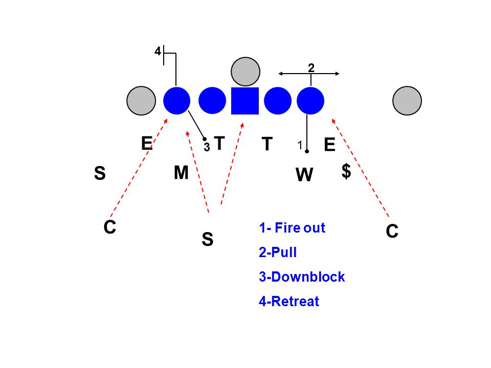 FOOT AND HIP DRILLS Do Foot/Hip drills in mass Better players in back lines No one stands around – young players will pick things up as they go Coach stands to side so that he can see all players