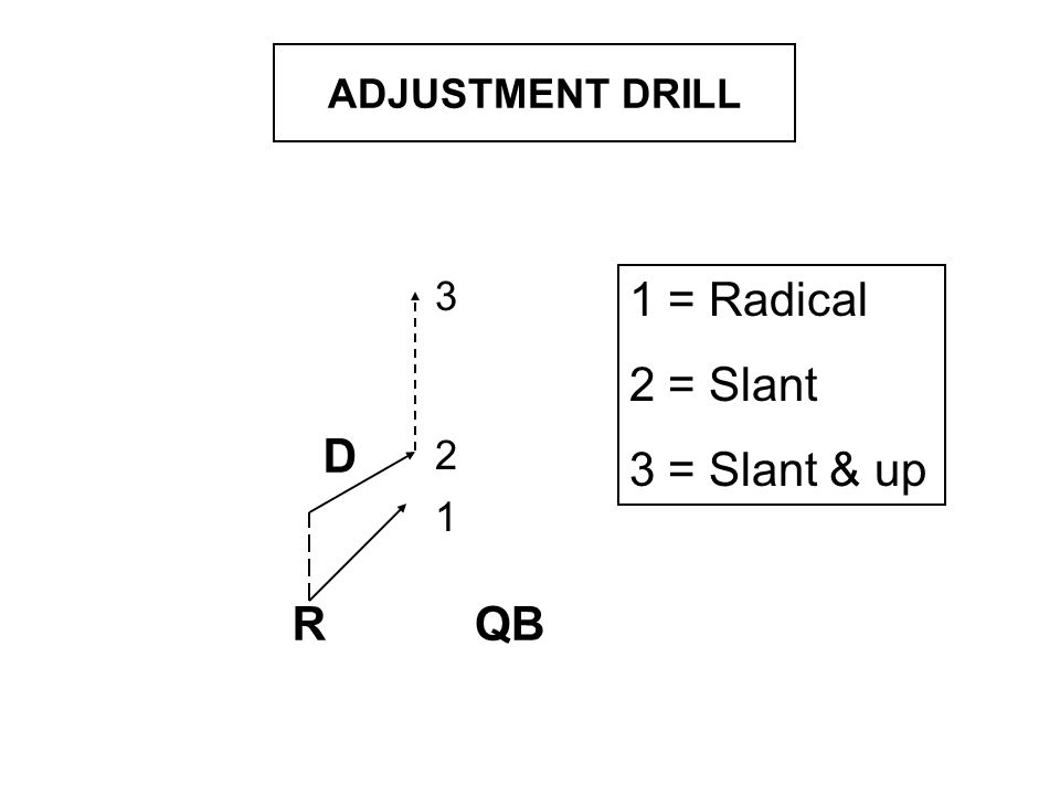 GOAL LINE R D R D GOAL LINE MAN DB aligns 5yards of WR WR can run fade, slant, fade-stop