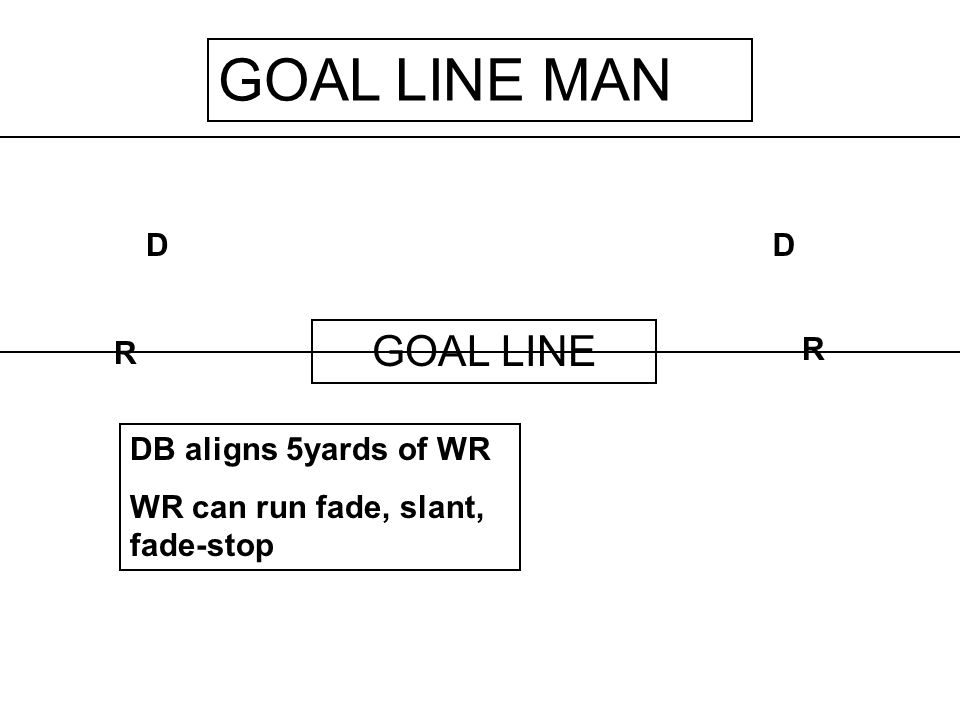 ONE-ON-ONE One-on-one with WR running one set of patterns Hitch – Bench – Fade Out – Out & up – Out & up & stop Post – Dig – Post / flag Don't try to defend everything