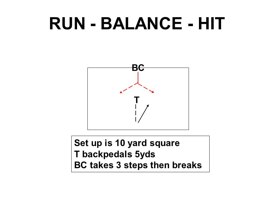 BC T Set up is 10 yard square At 5 yards BC can cutback or fake and continue ANGLE RUN - BALANCE - HIT