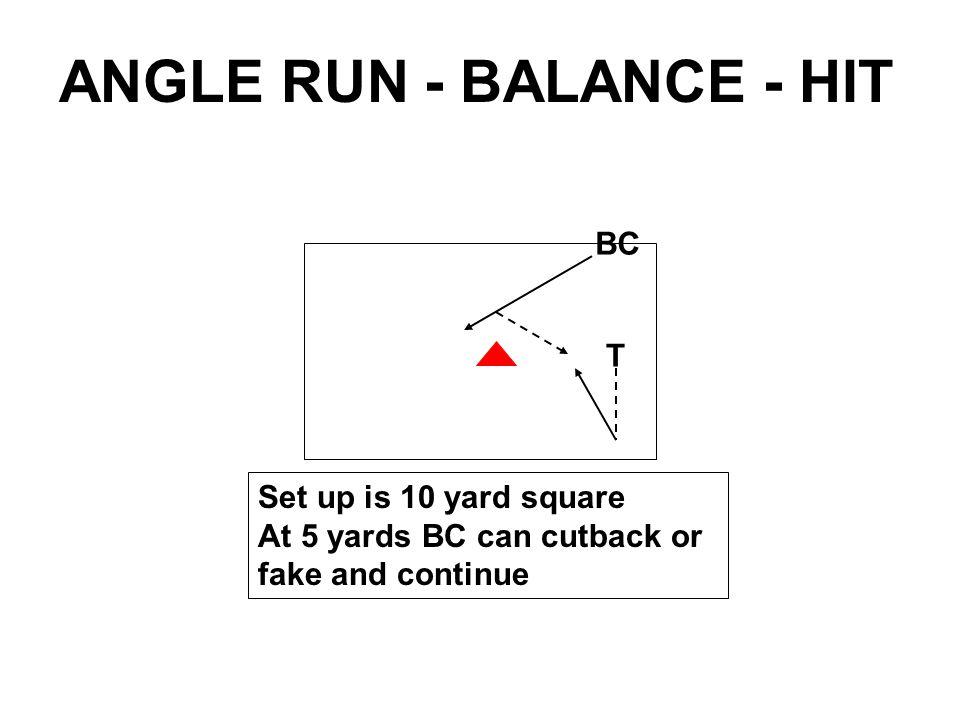 BC T At 5 yards BC can cutback or fake and continue ANGLE TACKLE / ANGLE TACKLE CUTBACK