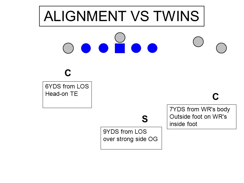 C C S 9YDS from LOS over strong side OG 7YDS from WR s body Outside foot on WR s inside foot ALIGNMENT VS WING 6YDS from LOS Head-on TE