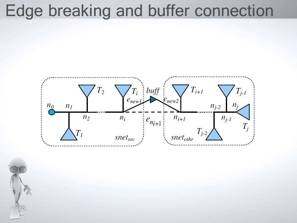 Edge breaking and buffer connection (cont.) 1 2 3 4 5