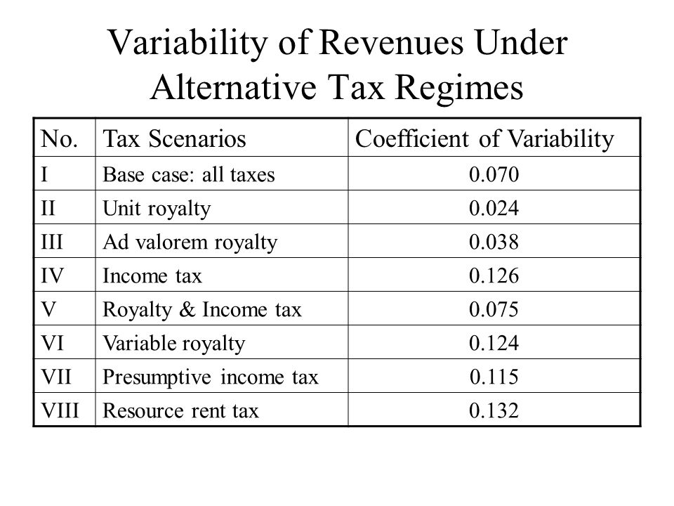 The Trade-off: Comparing Costs of Different Taxes Cost Type Income TaxesRoyaltyProperty Tax Inefficiency 0High Administration HighLowMedium Uncertainty HighLowMedium Total MediumLowestHighest