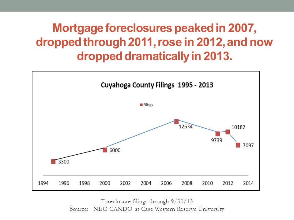 Foreclosure filings through 9/30/13. Source: NEO CANDO at Case Western Reserve University