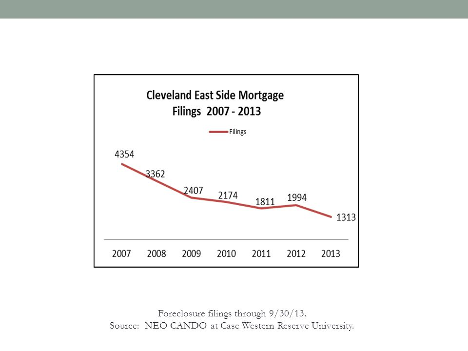 Foreclosure filings through 9/30/13. Source: NEO CANDO at Case Western Reserve University.