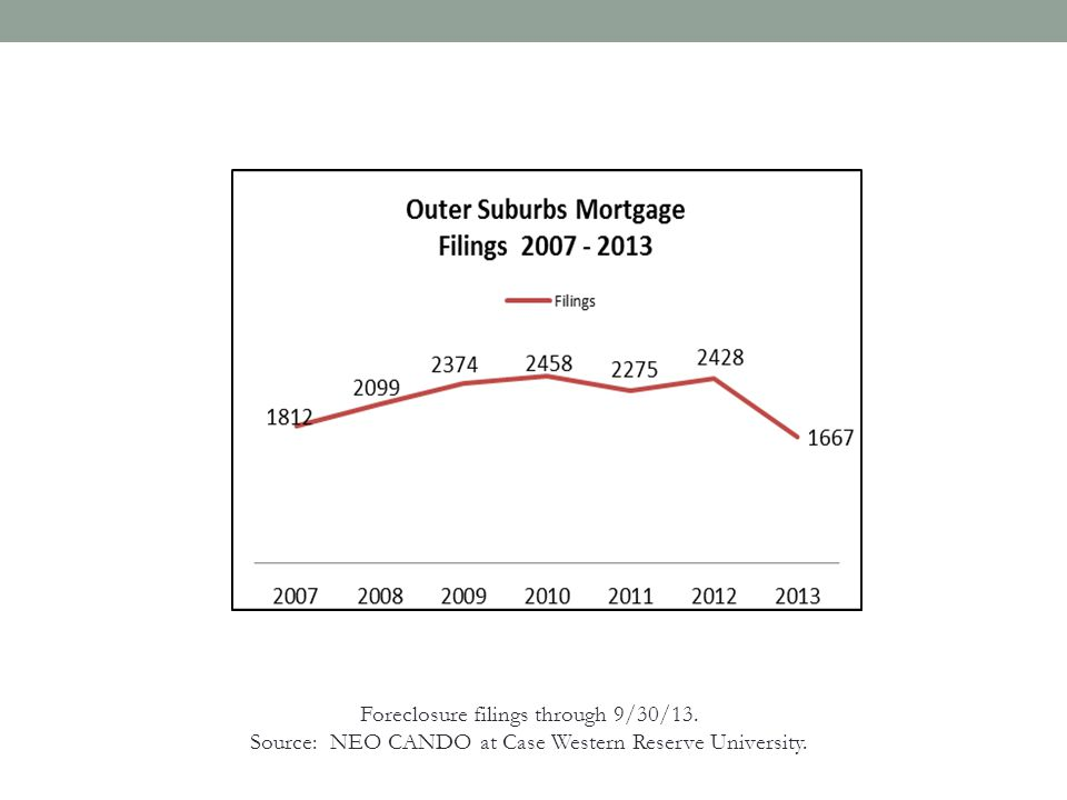Foreclosures Are Down But They've Left Us With An Epidemic of Distressed Property….