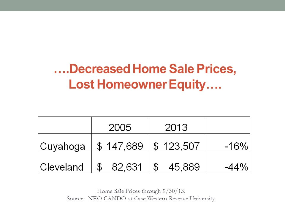 ….And Increased Costs For The County and Its Municipalities Vacant Homes Tax Delinquency on Vacant Homes Condemnable Homes Demolition Cost Cuyahoga County26,725$52,644,458 Unknown outside of Cleveland Cleveland City15,718$33,093,7028,300$83,000,000 Source: NEO CANDO at Case Western Reserve University and City of Cleveland Distressed Property Estimate