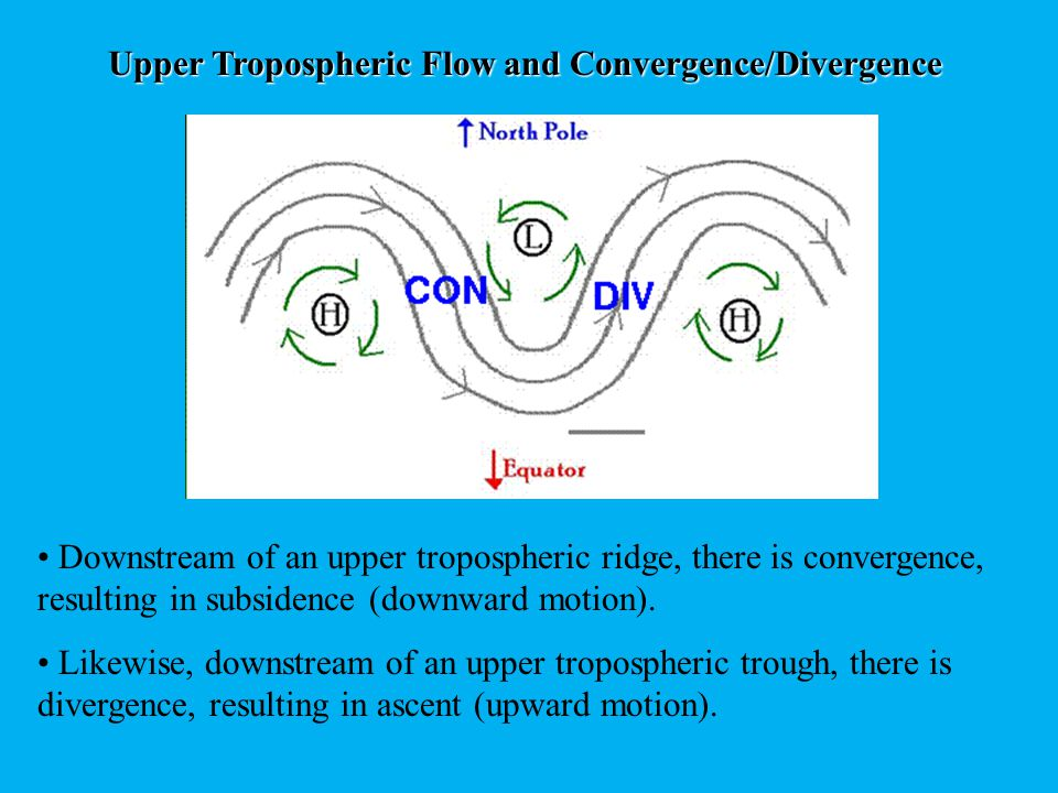 Upper Tropospheric Flow and Convergence/Divergence surface high pressure surface low pressure Downstream of an upper tropospheric ridge axis is a favored location for a surface high pressure, and of course, downstream of an upper tropospheric trough axis is a favored location for a surface low pressure center.