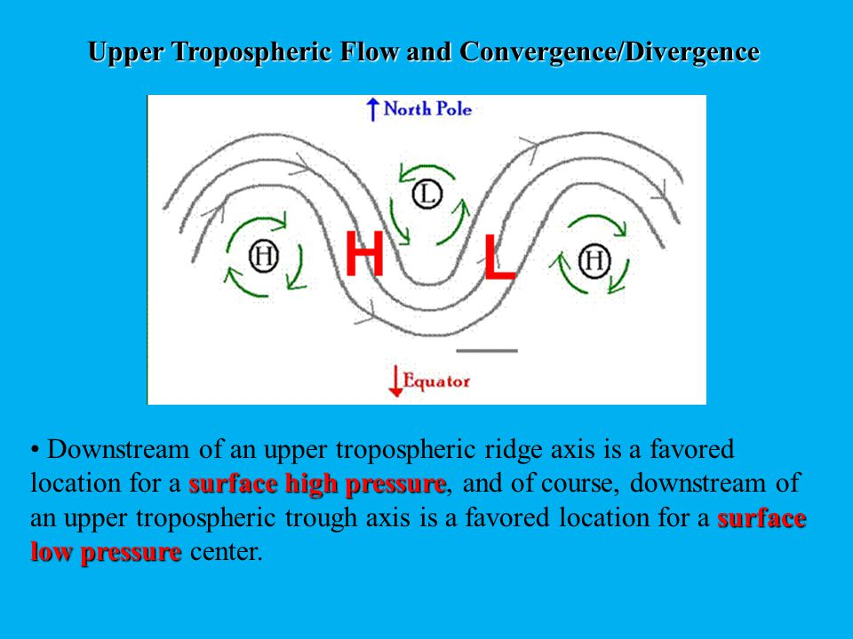 Upper Tropospheric Flow and Convergence/Divergence Surface cyclones also move in the direction of the upper tropospheric flow.