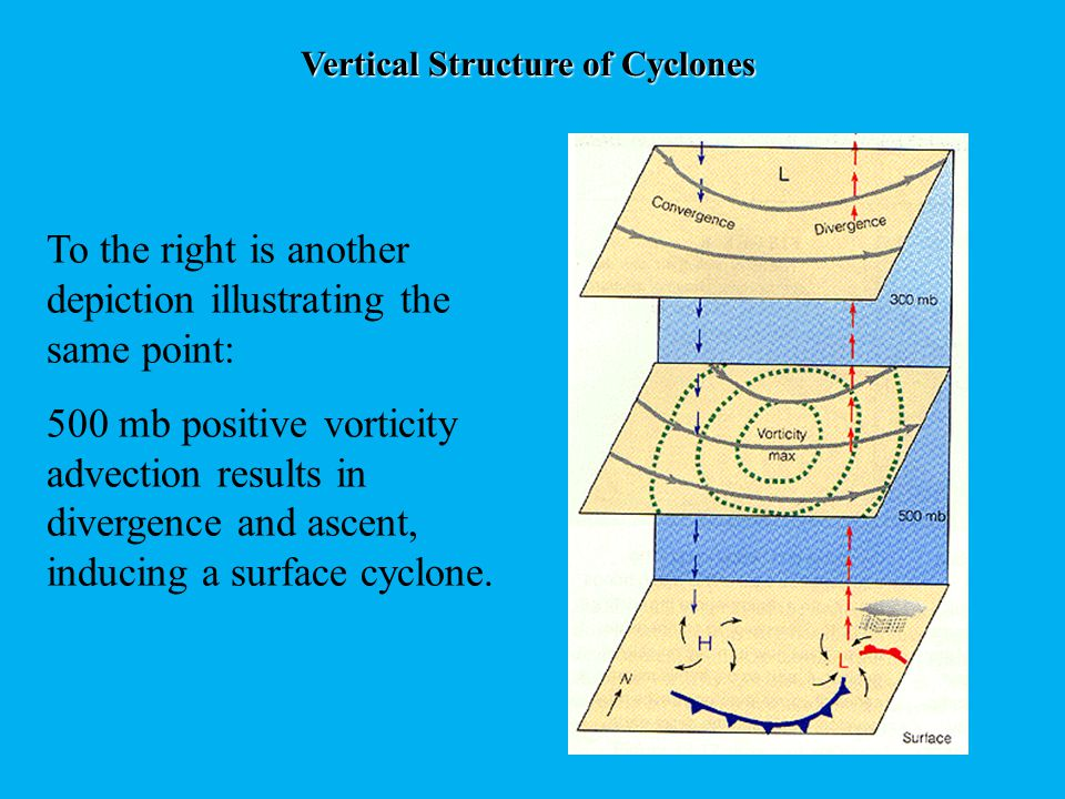 Cyclone Growth And Decay Based on what we've learned, the position of the surface cyclone in relation to the upper level structure is key to development A cyclone will grow if it is below an area of PVA, and weaken if below an area of NVA Commonly, a cyclone will intensify until it becomes situated in an unfavorable location in relation to the upper levels