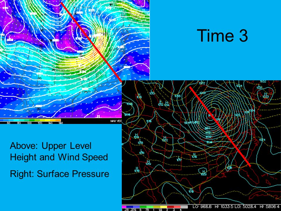 Summary of Event At time 1, the upper levels and lower levels are perfectly set up for the surface cyclone to intensify At time 2, the upper trough is almost above the surface cyclone, so the intensification slows By time 3, the upper trough is exactly over the surface cyclone, so the intensification has halted