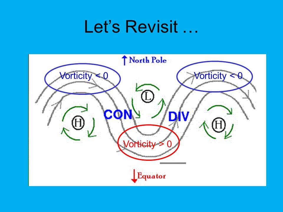 Positive vorticity advection Negative vorticity advection