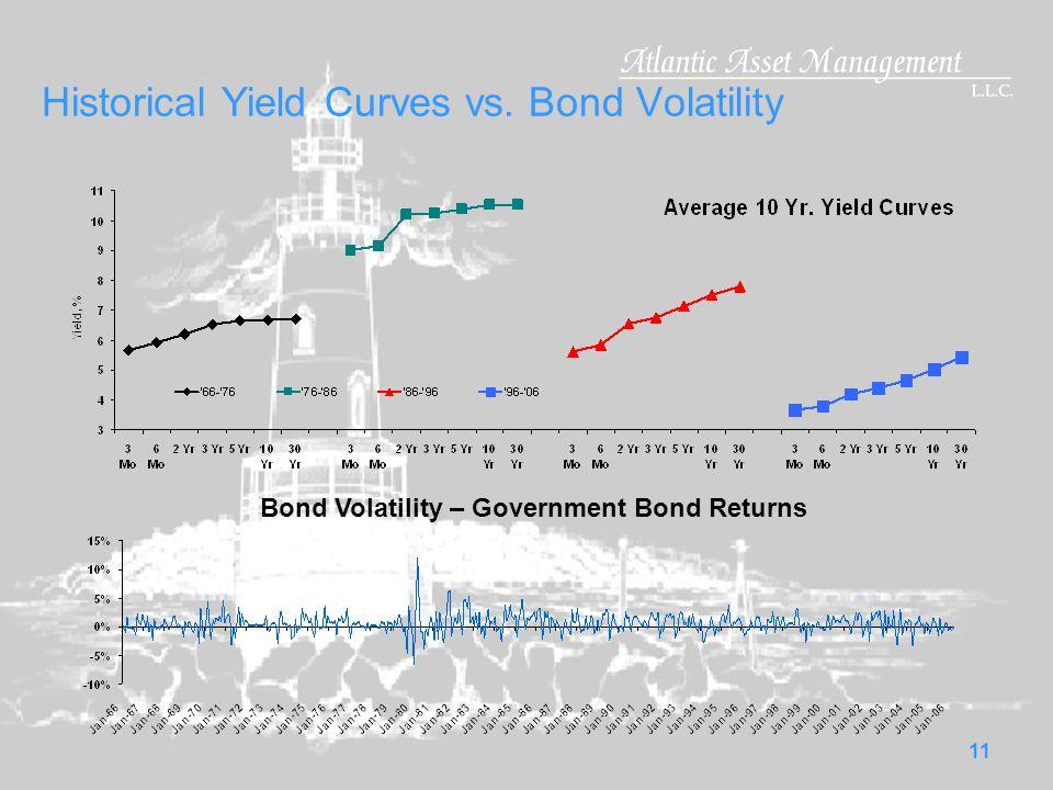 11 Historical Yield Curves vs. Bond Volatility Bond Volatility – Government Bond Returns