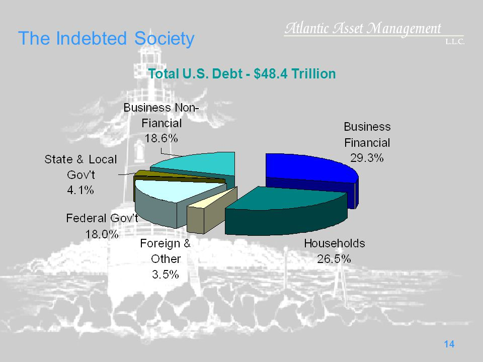 14 The Indebted Society Total U.S. Debt - $48.4 Trillion
