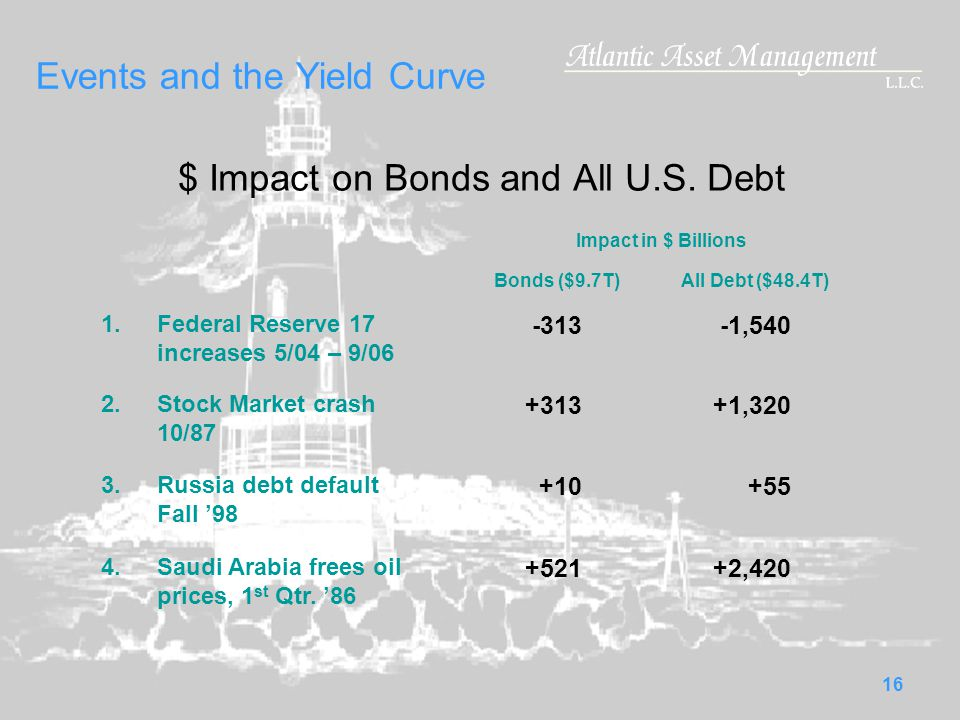16 Events and the Yield Curve $ Impact on Bonds and All U.S.