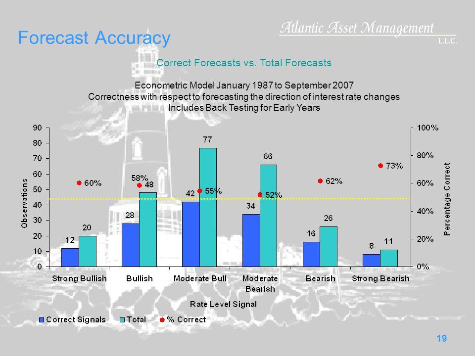 19 Forecast Accuracy Correct Forecasts vs.