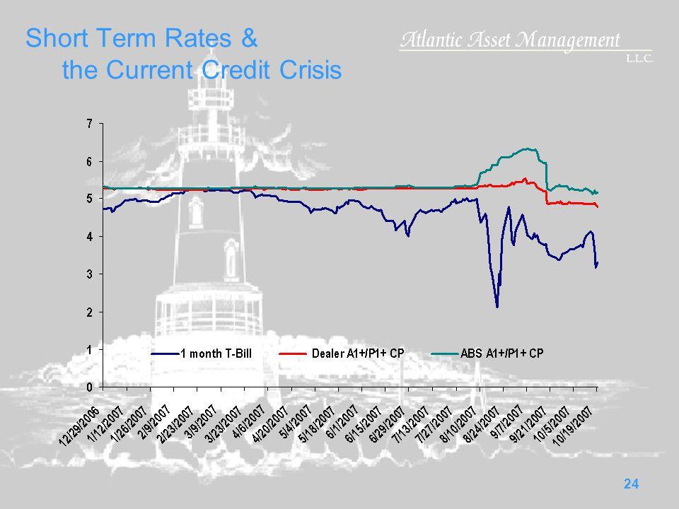 24 Short Term Rates & the Current Credit Crisis