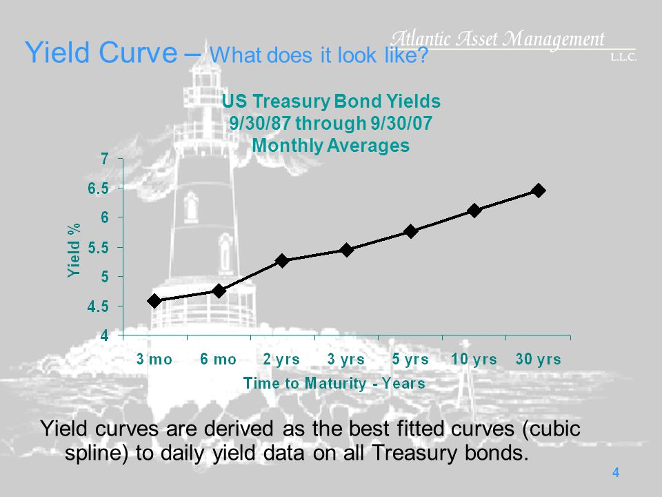 4 Yield Curve – What does it look like.