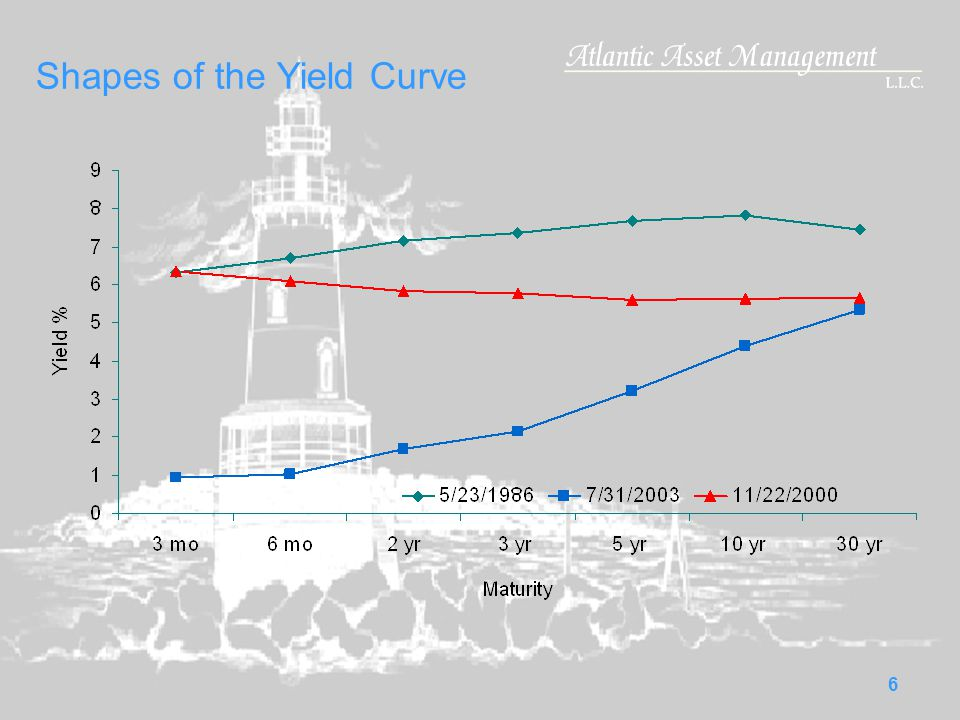 6 Shapes of the Yield Curve