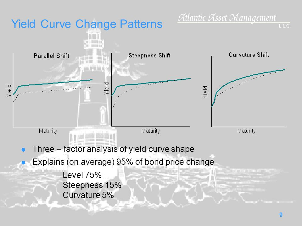 9 Yield Curve Change Patterns Three – factor analysis of yield curve shape Explains (on average) 95% of bond price change Level 75% Steepness 15% Curvature 5%