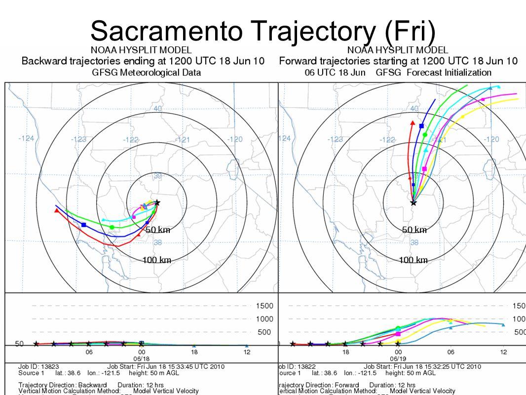 Sacramento Trajectory (Sat)