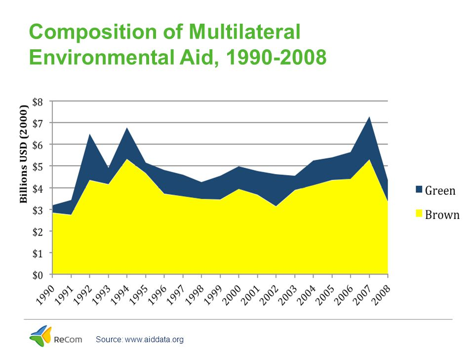 Composition of Bilateral Environmental Aid, 1990-2008 Source: www.aiddata.org