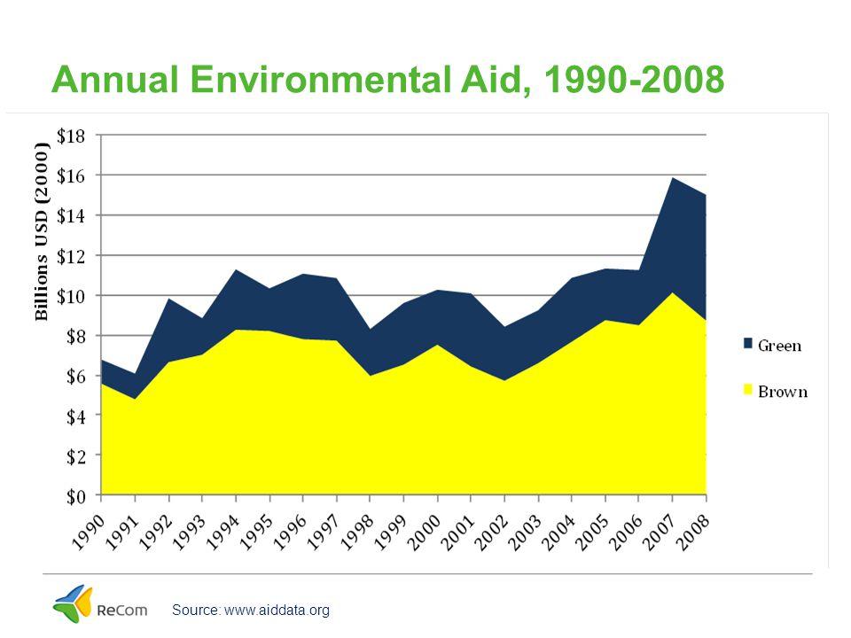 Annual Environmental Aid, 1990-2008 Source: www.aiddata.org