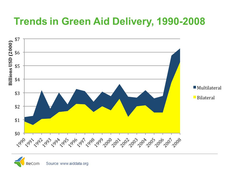 Trends in Brown Aid Delivery, 1990-2008 Source: www.aiddata.org
