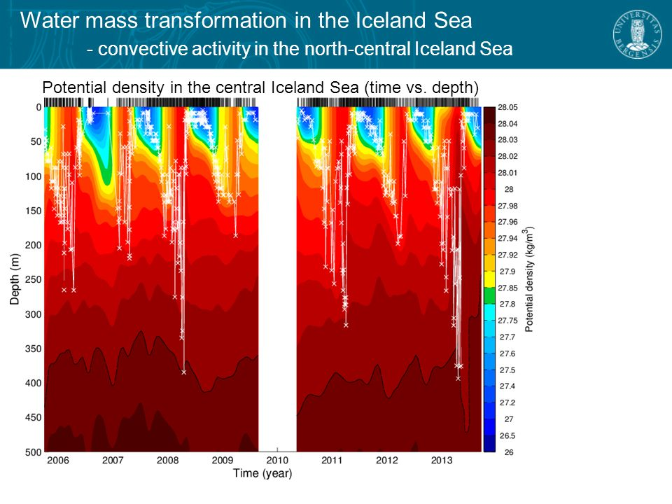 Water mass transformation in the Iceland Sea - the densest component of the North Icelandic Jet σ θ > 28.03 kg/m 3 Potential density in the central Iceland Sea (time vs.
