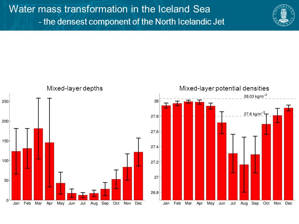 Water mass transformation in the Iceland Sea - the densest component of the North Icelandic Jet Mixed layers denser than σ θ = 28.03 kg/m 3 5 profiles from 2013 Important caveats  sparse data set  huge spatial and temporal variability