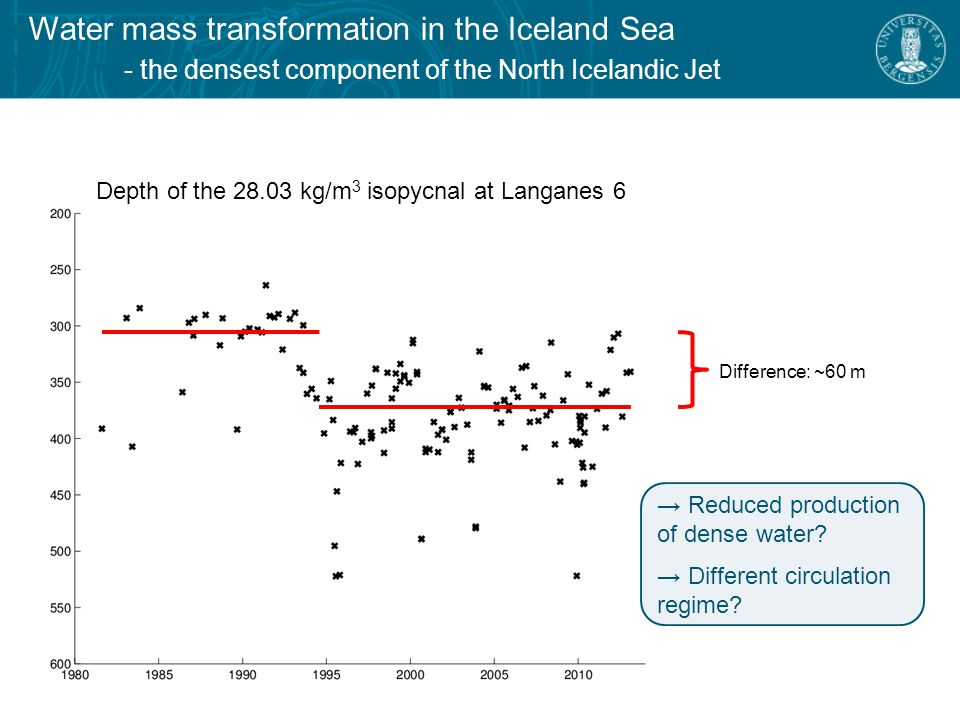 Water mass transformation in the Iceland Sea - atmospheric forcing Decrease in the total turbulent heat flux, discontinuity around 1995
