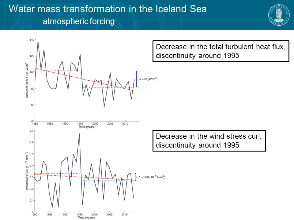 Water mass transformation in the Iceland Sea - change in wintertime atmospheric circulation 1980-1995 1996-2013 Difference between the periods 1980-1995 and 1996-2013  Increased pressure  Reduced northerly winds  Anti-cyclonic circulation anomaly