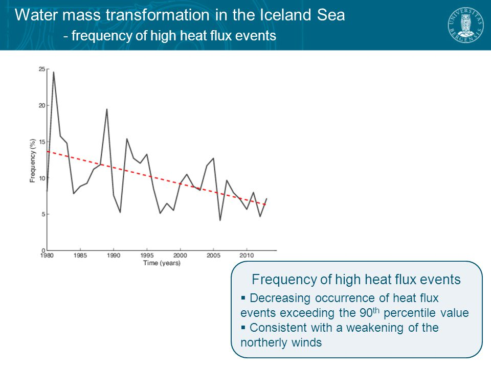 Water mass transformation in the Iceland Sea - composite means of high heat flux events Nature of high heat flux events  Retreat of sea ice  Northward shift of the highest fluxes  Narrowing of marginal ice zone  Reduced number of events (75 during first period, 65 during last) 1980-1989 2004-2013