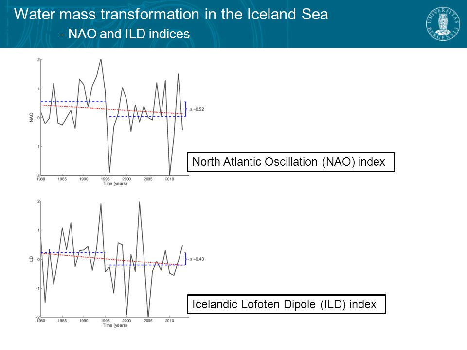Water mass transformation in the Iceland Sea - ramifications of reduced forcing from Moore et al.