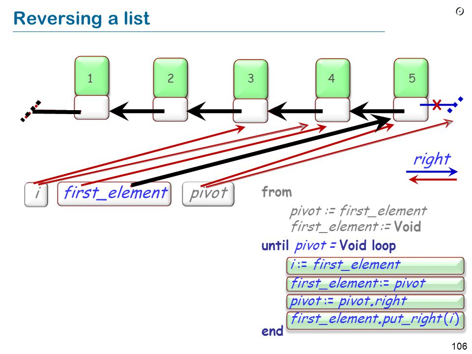 106 i i pivot Reversing a list from pivot := first_element first_element := Void until pivot = Void loop i := first_element first_element := pivot pivot := pivot.