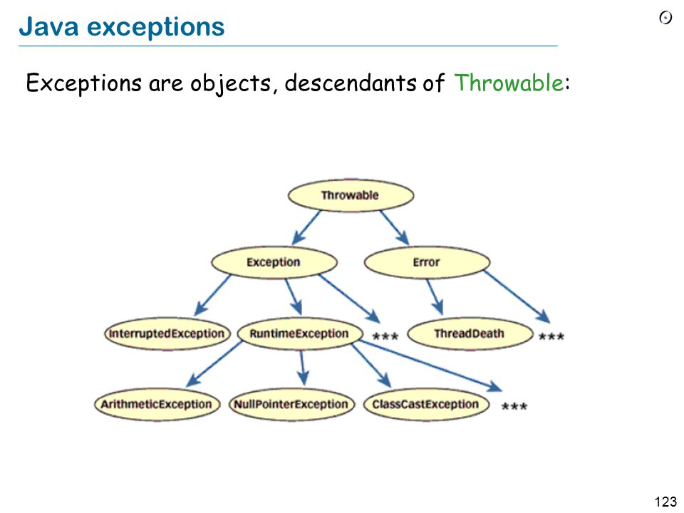 123 Java exceptions Exceptions are objects, descendants of Throwable:
