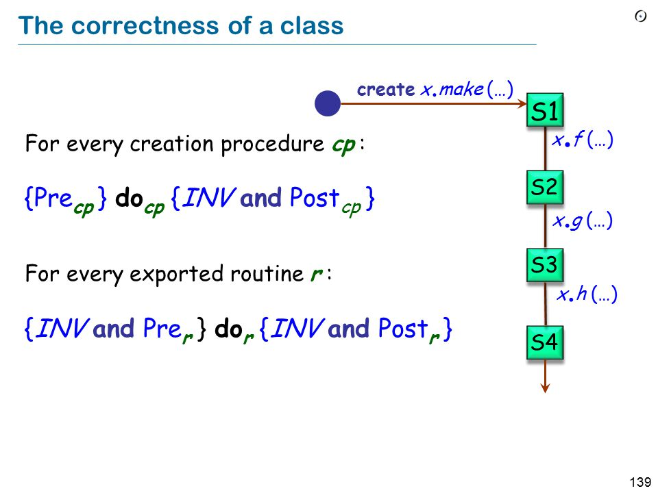 139 The correctness of a class For every creation procedure cp : {Pre cp } do cp {INV and Post cp } For every exported routine r : {INV and Pre r } do r {INV and Post r } x.