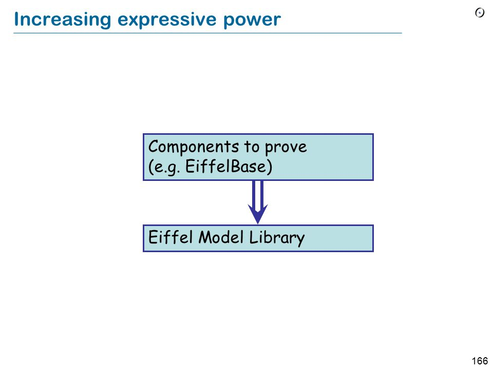 166 Increasing expressive power Eiffel Model Library Components to prove (e.g. EiffelBase)