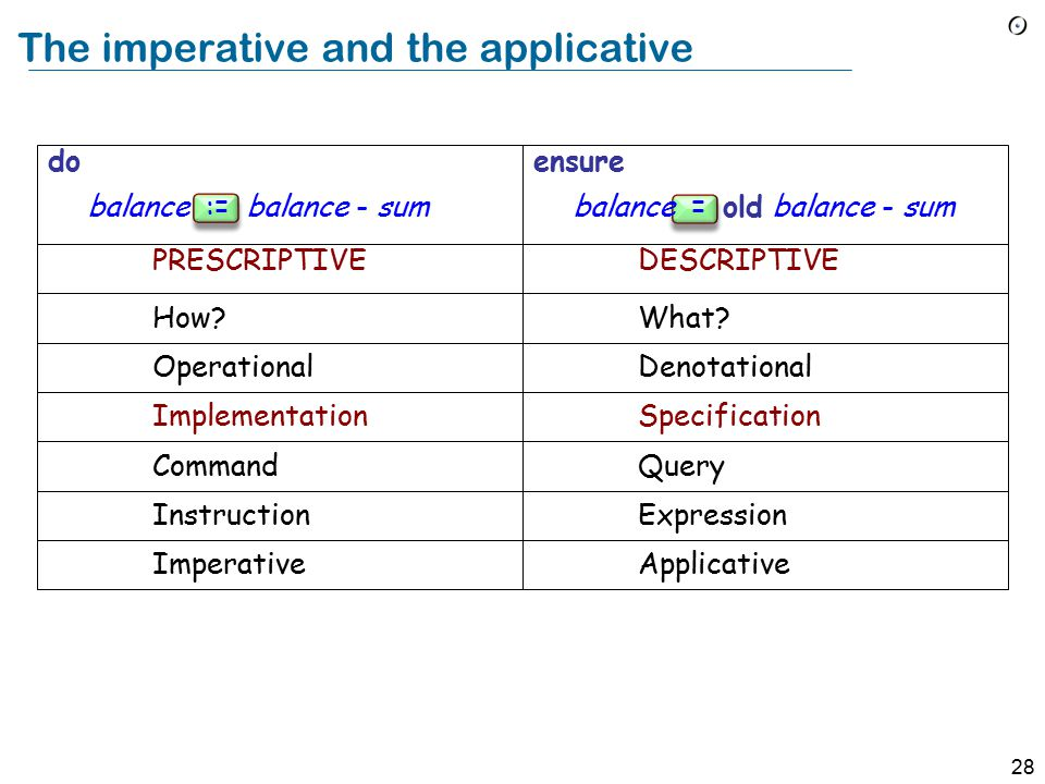28 The imperative and the applicative do balance := balance - sum ensure balance = old balance - sum PRESCRIPTIVEDESCRIPTIVE How.