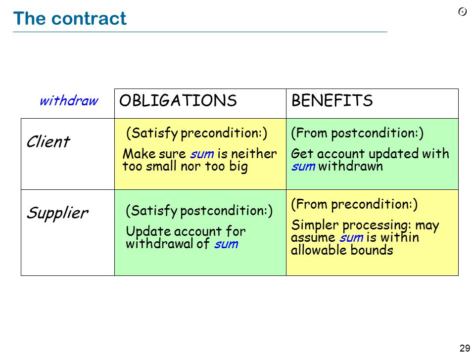 29 The contract Client Supplier (Satisfy precondition:) Make sure sum is neither too small nor too big (Satisfy postcondition:) Update account for withdrawal of sum OBLIGATIONS (From postcondition:) Get account updated with sum withdrawn (From precondition:) Simpler processing: may assume sum is within allowable bounds BENEFITS withdraw