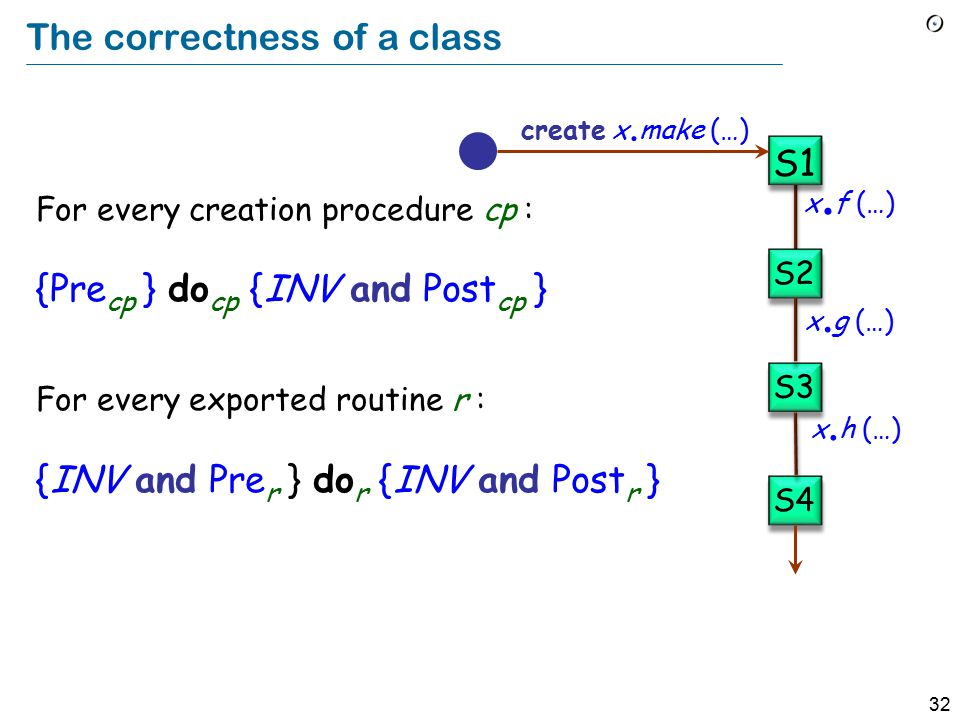 32 The correctness of a class For every creation procedure cp : {Pre cp } do cp {INV and Post cp } For every exported routine r : {INV and Pre r } do r {INV and Post r } x.