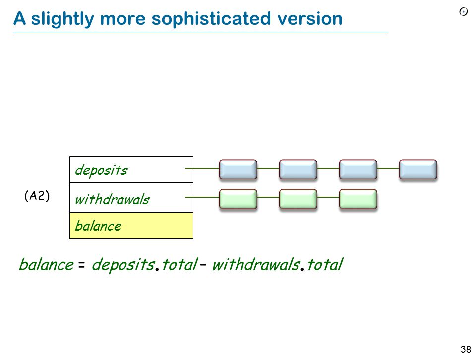 38 A slightly more sophisticated version balance = deposits.