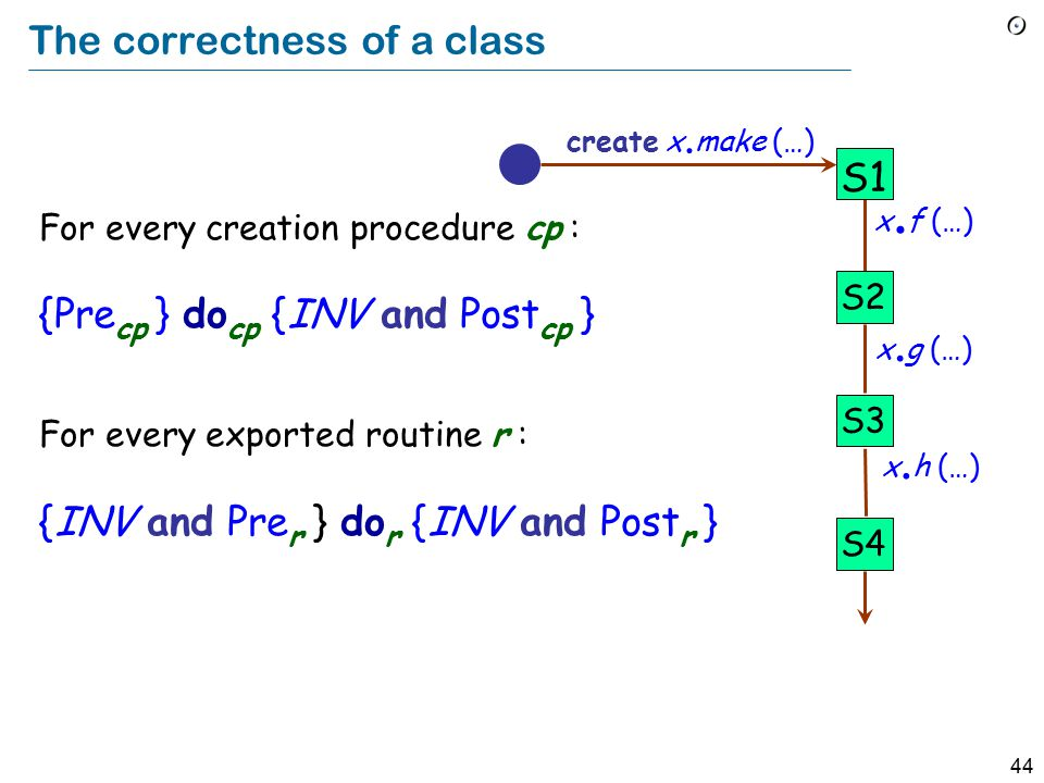 44 The correctness of a class For every creation procedure cp : {Pre cp } do cp {INV and Post cp } For every exported routine r : {INV and Pre r } do r {INV and Post r } x.